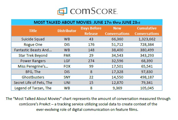 Suicide Squad is the most talked about movie at the moment!